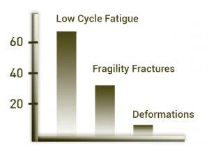 Fracture Curve