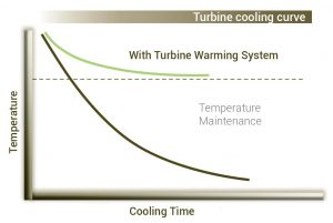 Turbine cooling curve